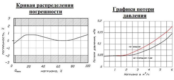 Счётчик газа мембранного типа - BK G2.5 и BK G2.5T