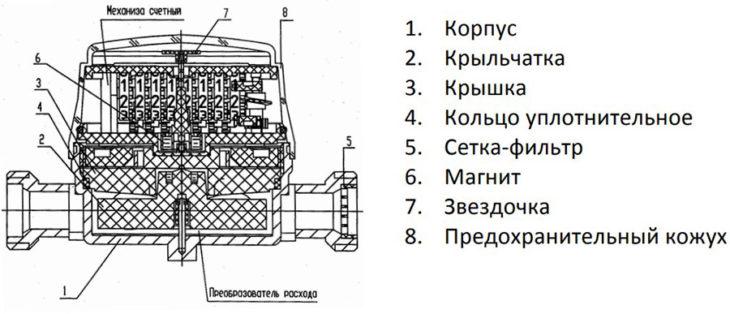 конструкция-счётчика-стриж