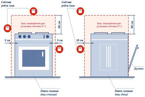 размеры и стандарты установки счётчиков от плиты