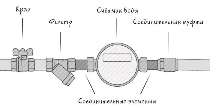 установка-счётчика-воды