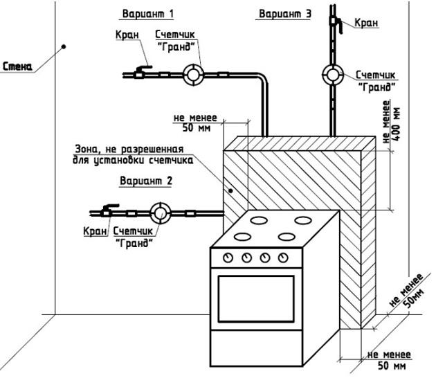 Размеры и стандарты установки счётчиков Гранд от плиты