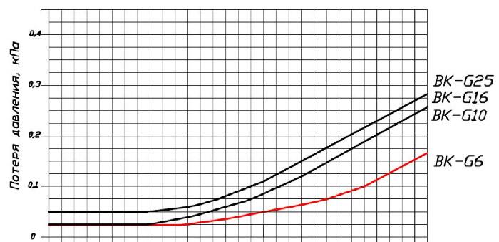 график-потери-давления