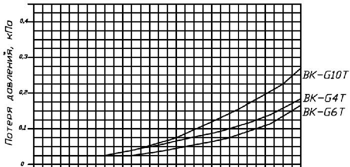 Графики потери давления