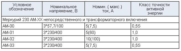характеристики меркурий 230