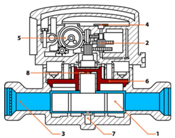 конструкция счётчика берегун