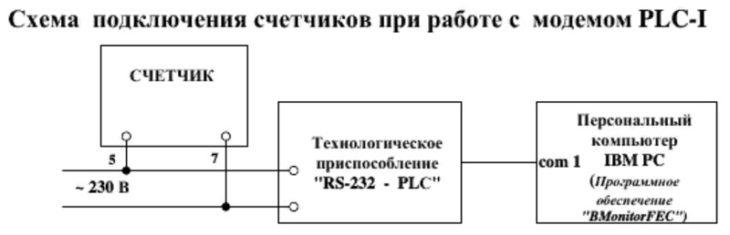 подключение PLC-I