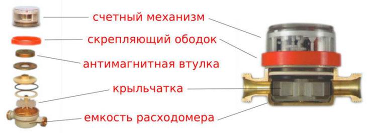 Конструкция счётчика -Геррида
