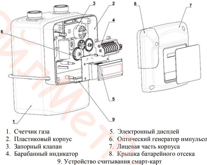 Конструкция Alfagas-G4A1KY