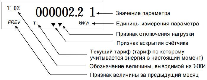 Расположение информации на табло