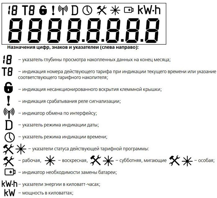 назначение-цифр-на-индикато